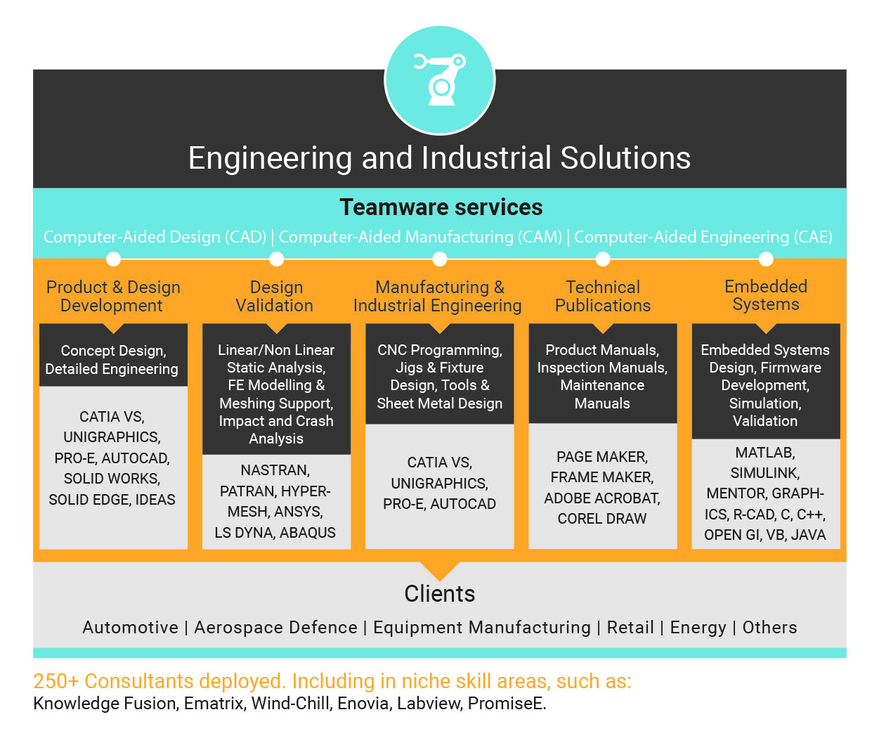 Engineering and Industrial Solutions